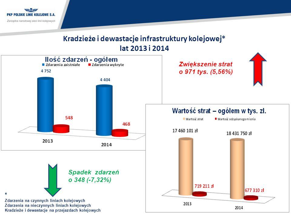 Kradzieże i dewastacje infrastruktury kolejowej* lat 2013 i 2014