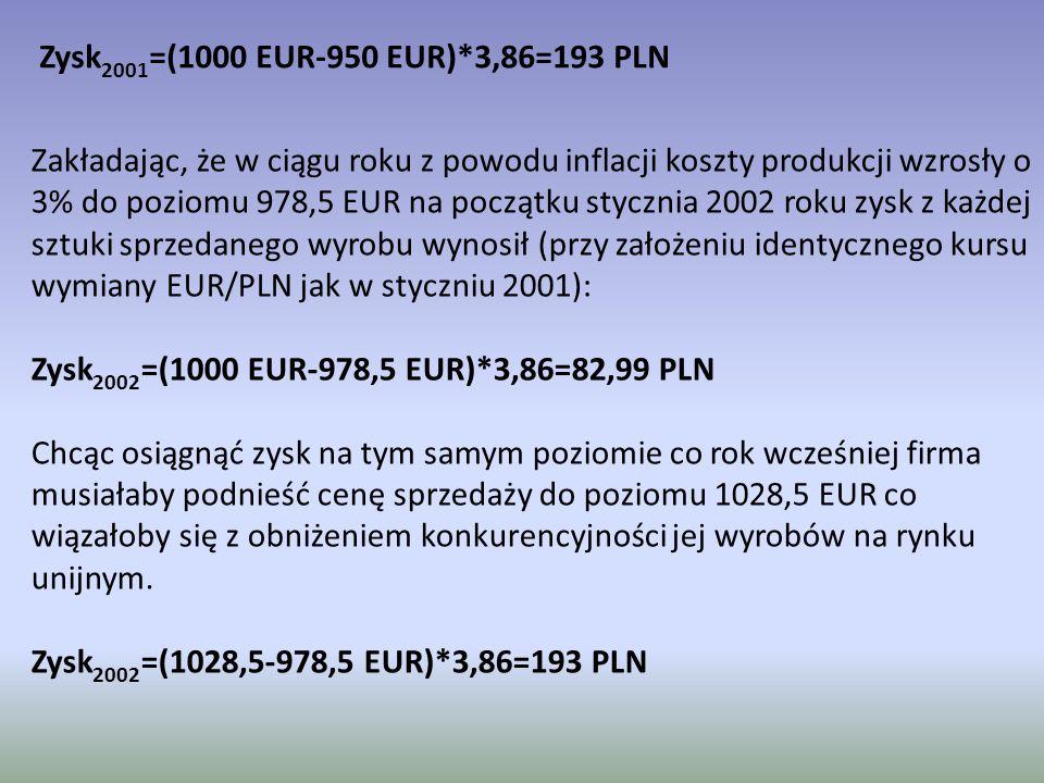Zysk2001=(1000 EUR-950 EUR)*3,86=193 PLN