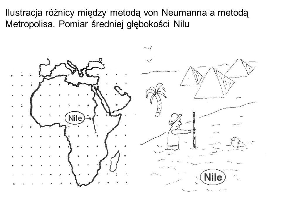 Ilustracja różnicy między metodą von Neumanna a metodą Metropolisa