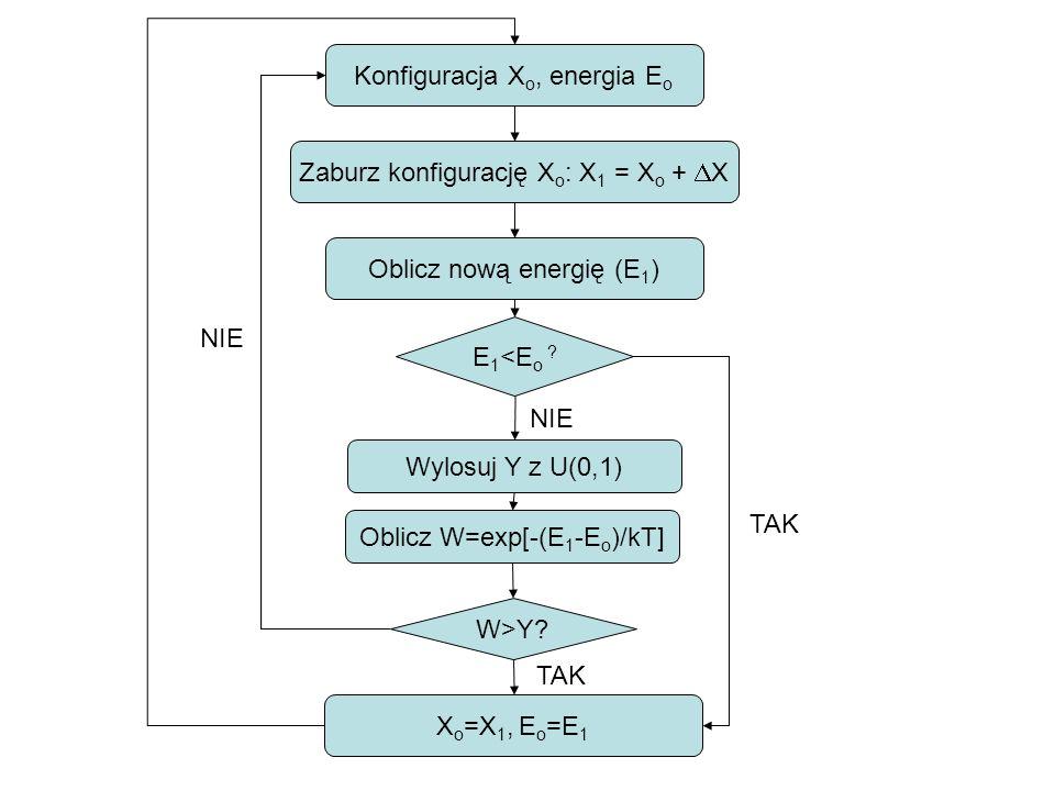 Konfiguracja Xo, energia Eo