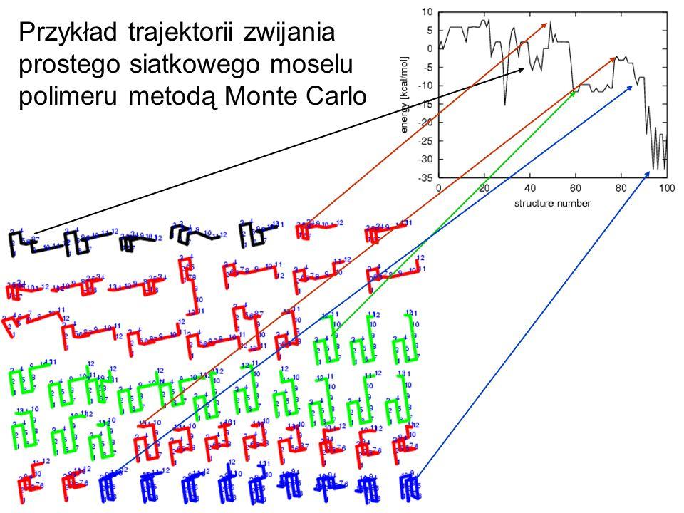 Przykład trajektorii zwijania prostego siatkowego moselu polimeru metodą Monte Carlo