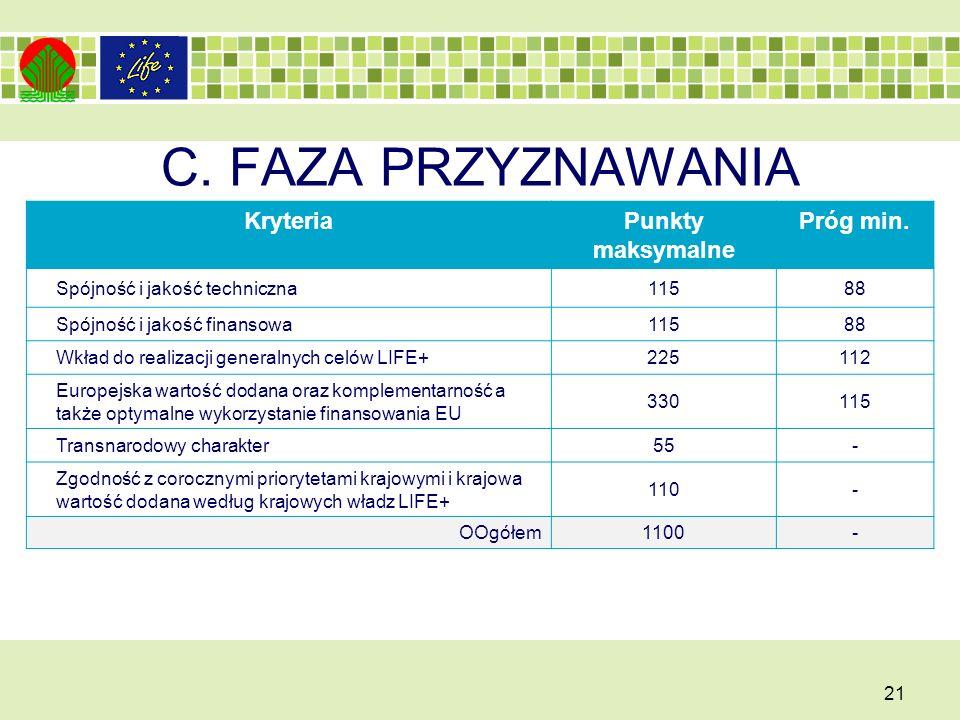 C. FAZA PRZYZNAWANIA Kryteria Punkty maksymalne Próg min.