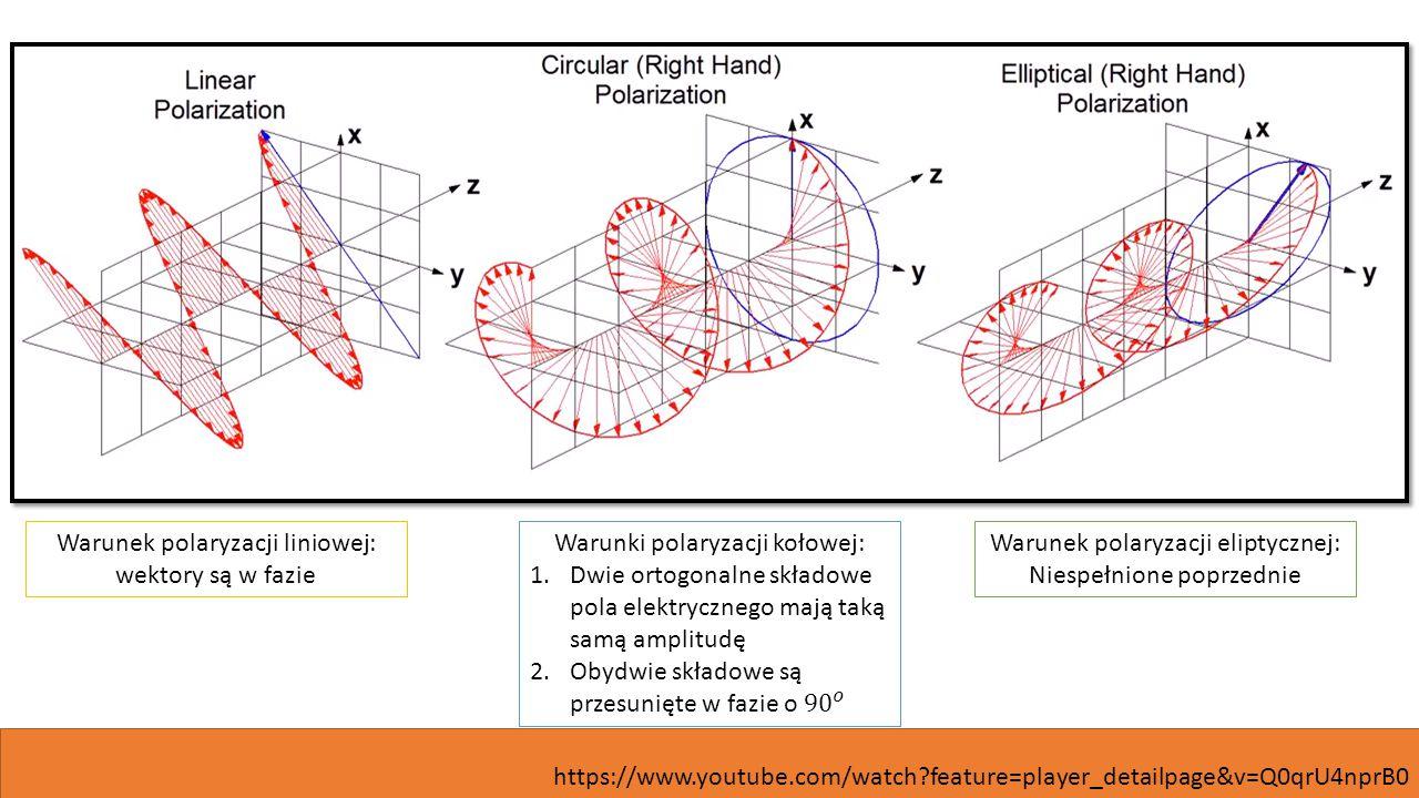 Warunek polaryzacji liniowej: wektory są w fazie