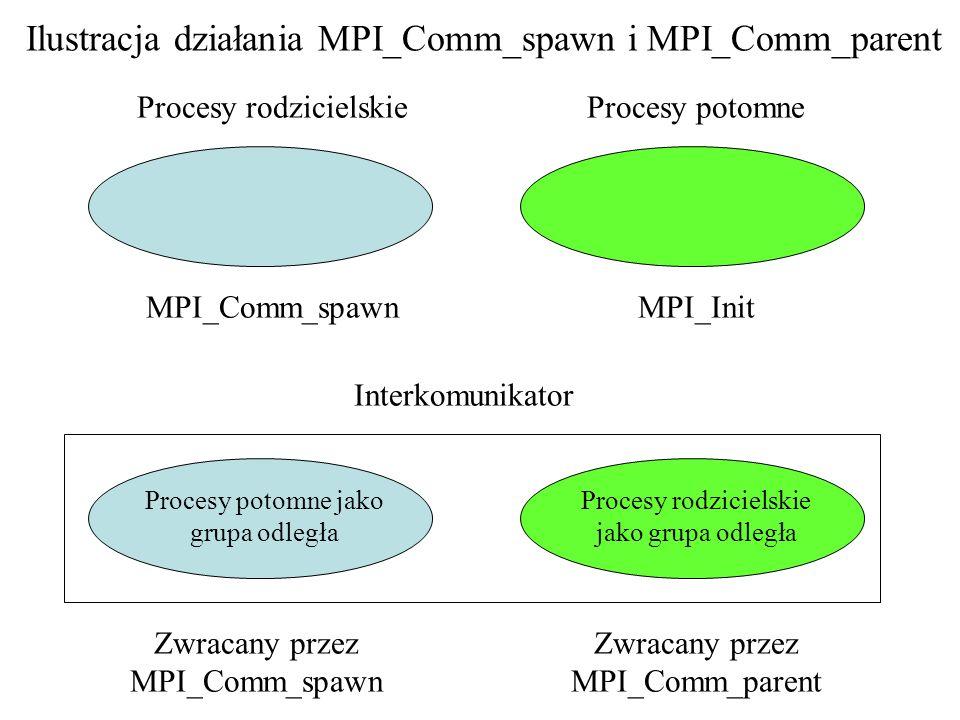 Ilustracja działania MPI_Comm_spawn i MPI_Comm_parent