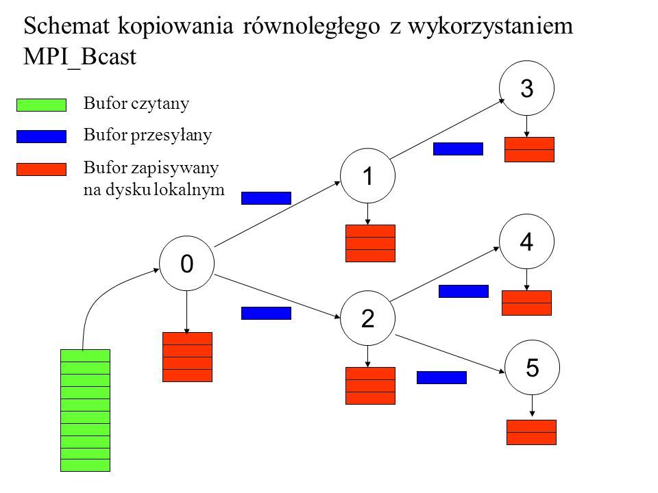 Schemat kopiowania równoległego z wykorzystaniem MPI_Bcast