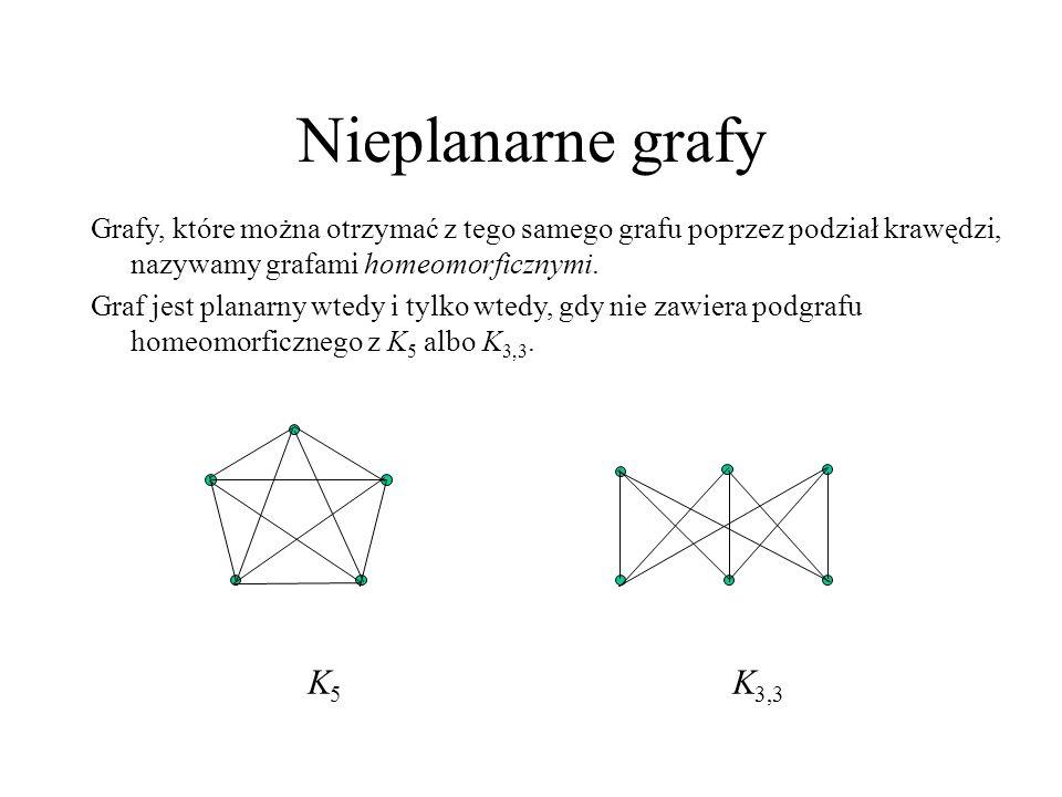Nieplanarne grafy Grafy, które można otrzymać z tego samego grafu poprzez podział krawędzi, nazywamy grafami homeomorficznymi.