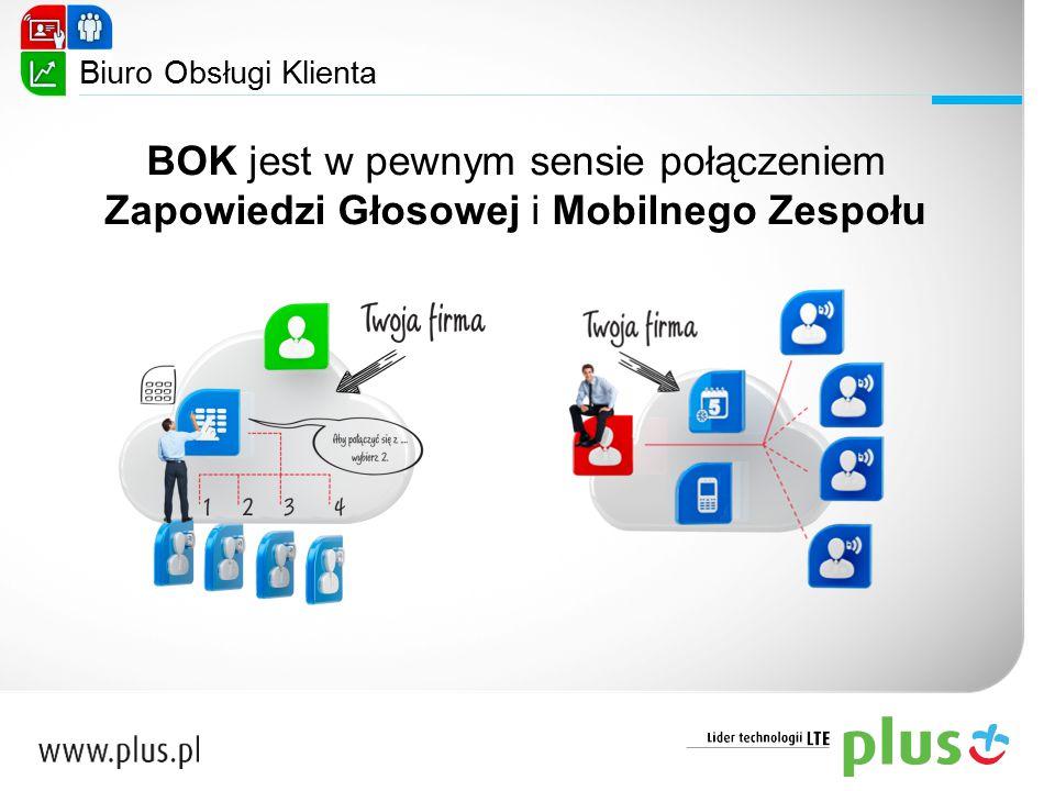 Biuro Obsługi Klienta BOK jest w pewnym sensie połączeniem Zapowiedzi Głosowej i Mobilnego Zespołu