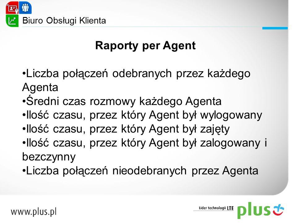Liczba połączeń odebranych przez każdego Agenta