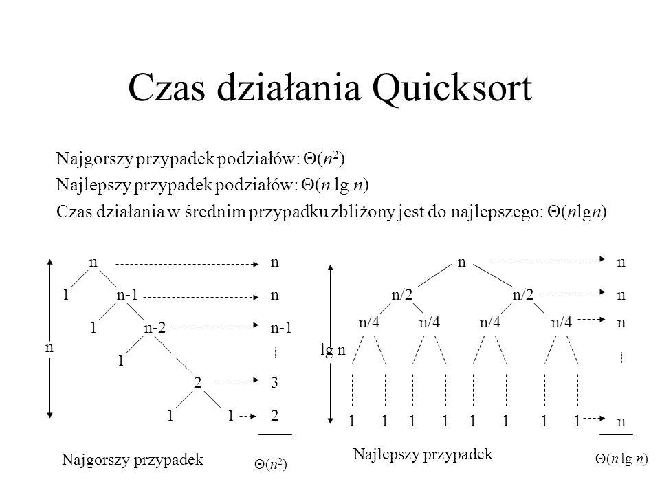 Czas działania Quicksort