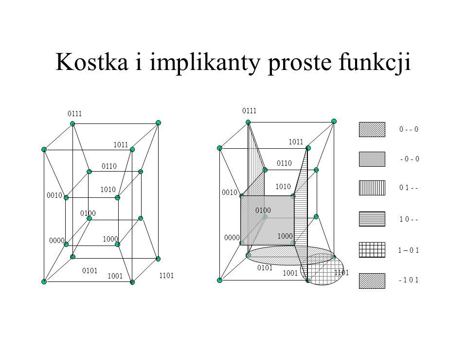 Kostka i implikanty proste funkcji