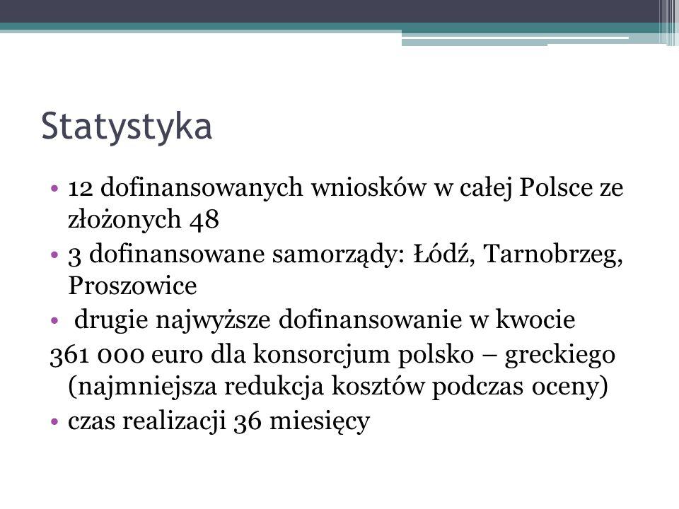 Statystyka 12 dofinansowanych wniosków w całej Polsce ze złożonych 48