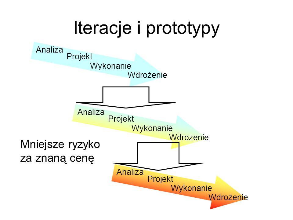 Iteracje i prototypy Mniejsze ryzyko za znaną cenę Analiza Projekt