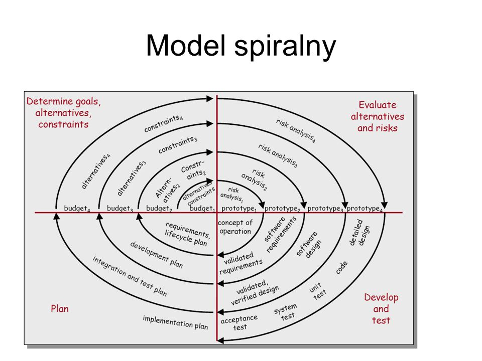 Model spiralny