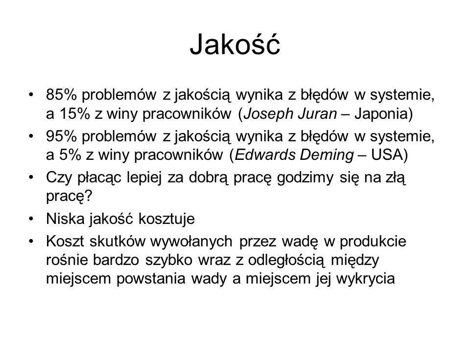 Jakość 85% problemów z jakością wynika z błędów w systemie, a 15% z winy pracowników (Joseph Juran – Japonia)