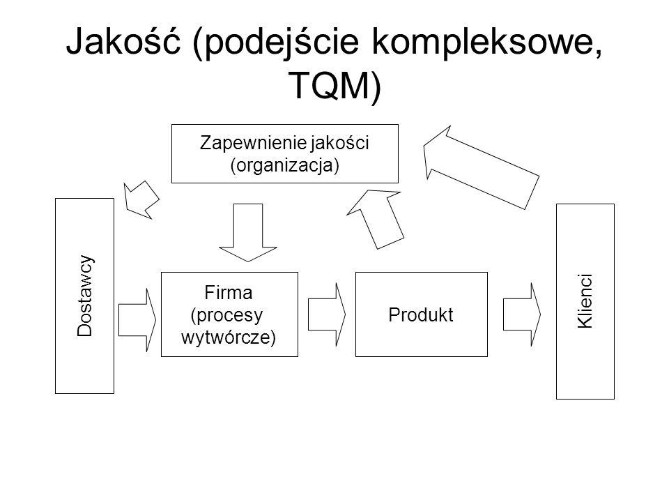Jakość (podejście kompleksowe, TQM)