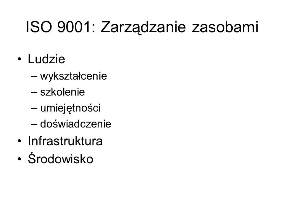 ISO 9001: Zarządzanie zasobami