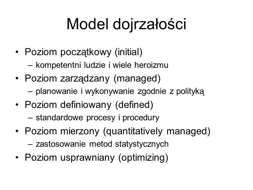 Model dojrzałości Poziom początkowy (initial)