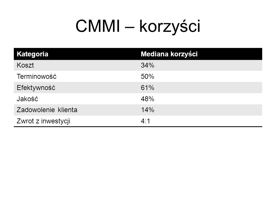 CMMI – korzyści Kategoria Mediana korzyści Koszt 34% Terminowość 50%