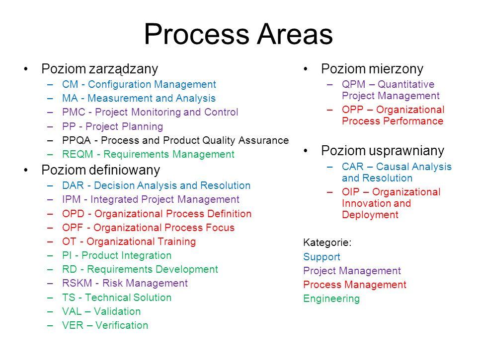 Process Areas Poziom zarządzany Poziom definiowany Poziom mierzony