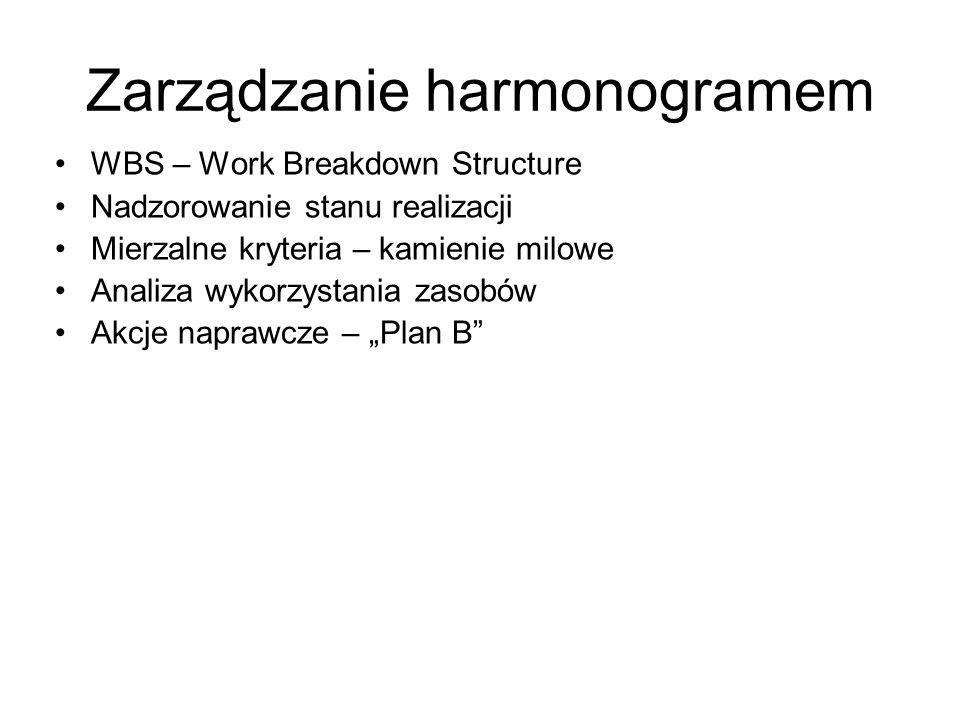 Zarządzanie harmonogramem