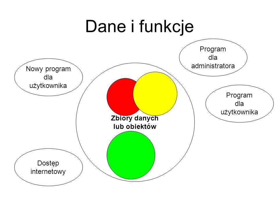 Dane i funkcje Program dla administratora Nowy program dla użytkownika
