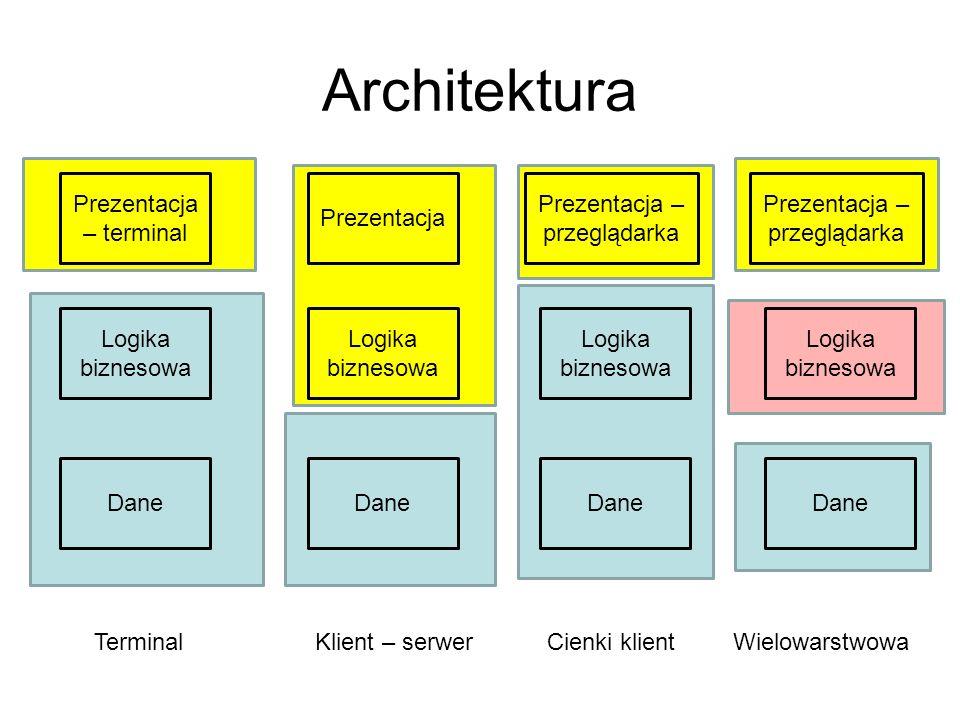 Architektura Prezentacja – terminal Prezentacja