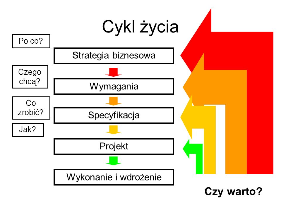 Cykl życia Czy warto Strategia biznesowa Wymagania Specyfikacja