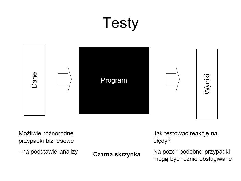 Testy Dane Program Wyniki Możliwie różnorodne przypadki biznesowe