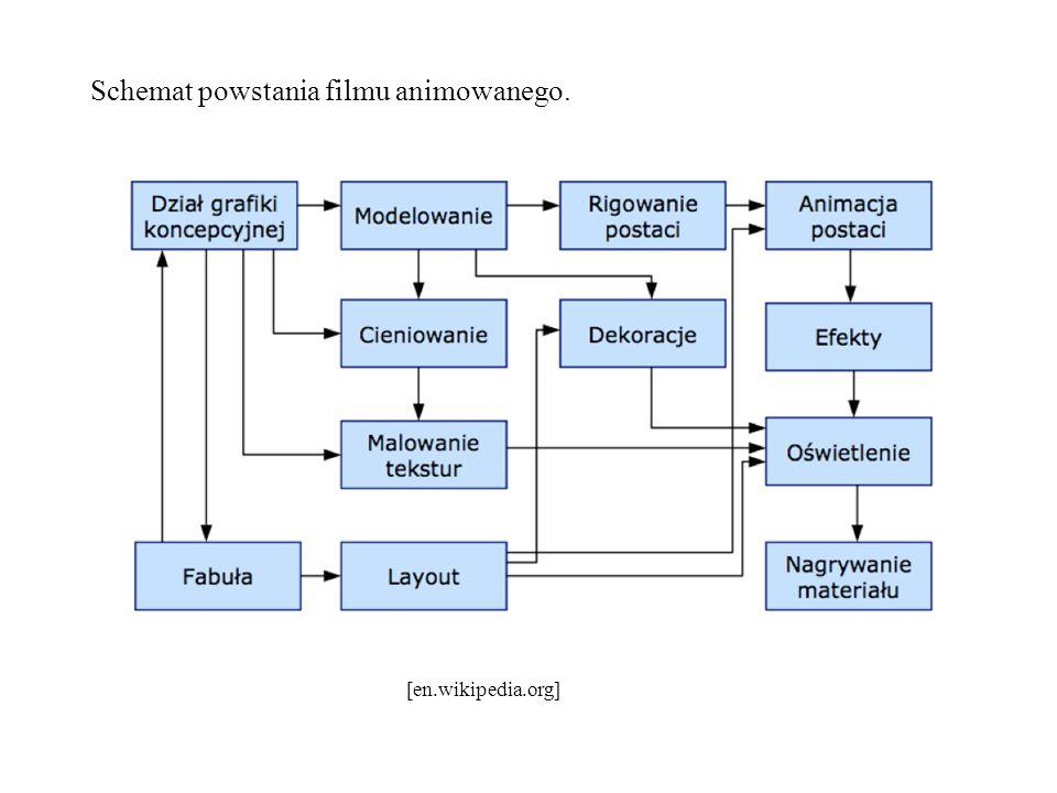 Schemat powstania filmu animowanego.