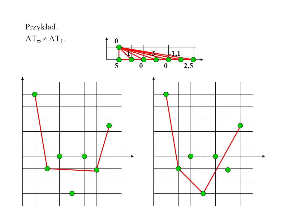 Przykład. AT  AT1. -3 -1 5 2,5 -1,1