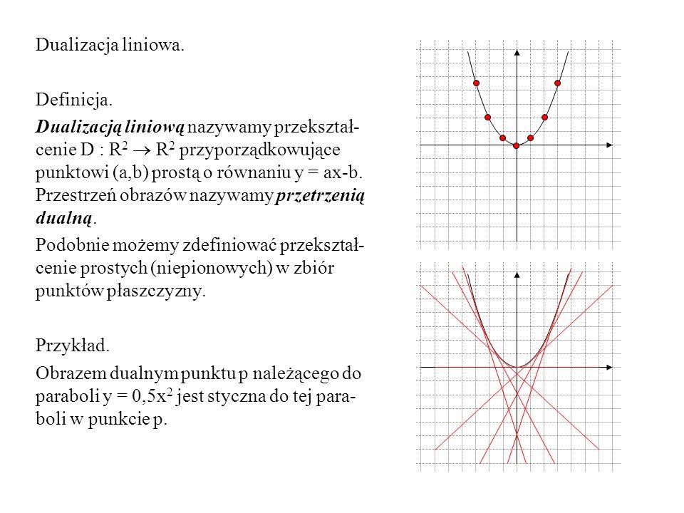 Dualizacja liniowa. Definicja.