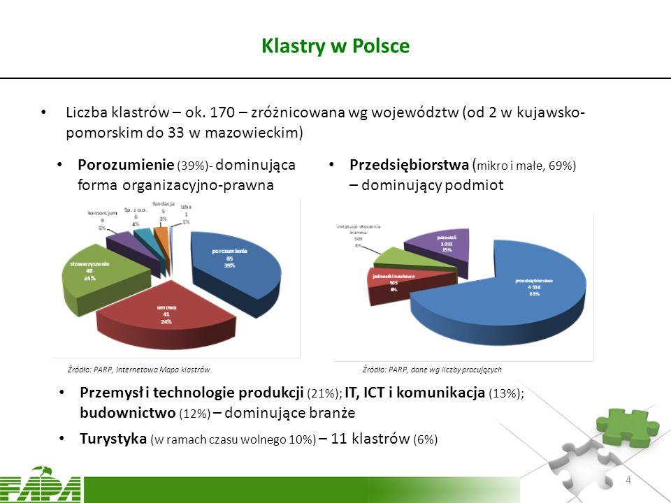 Klastry w Polsce Liczba klastrów – ok. 170 – zróżnicowana wg województw (od 2 w kujawsko-pomorskim do 33 w mazowieckim)