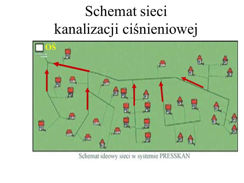Schemat sieci kanalizacji ciśnieniowej