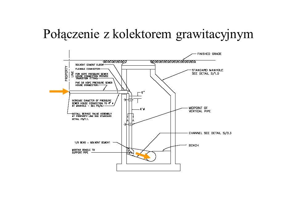 Połączenie z kolektorem grawitacyjnym