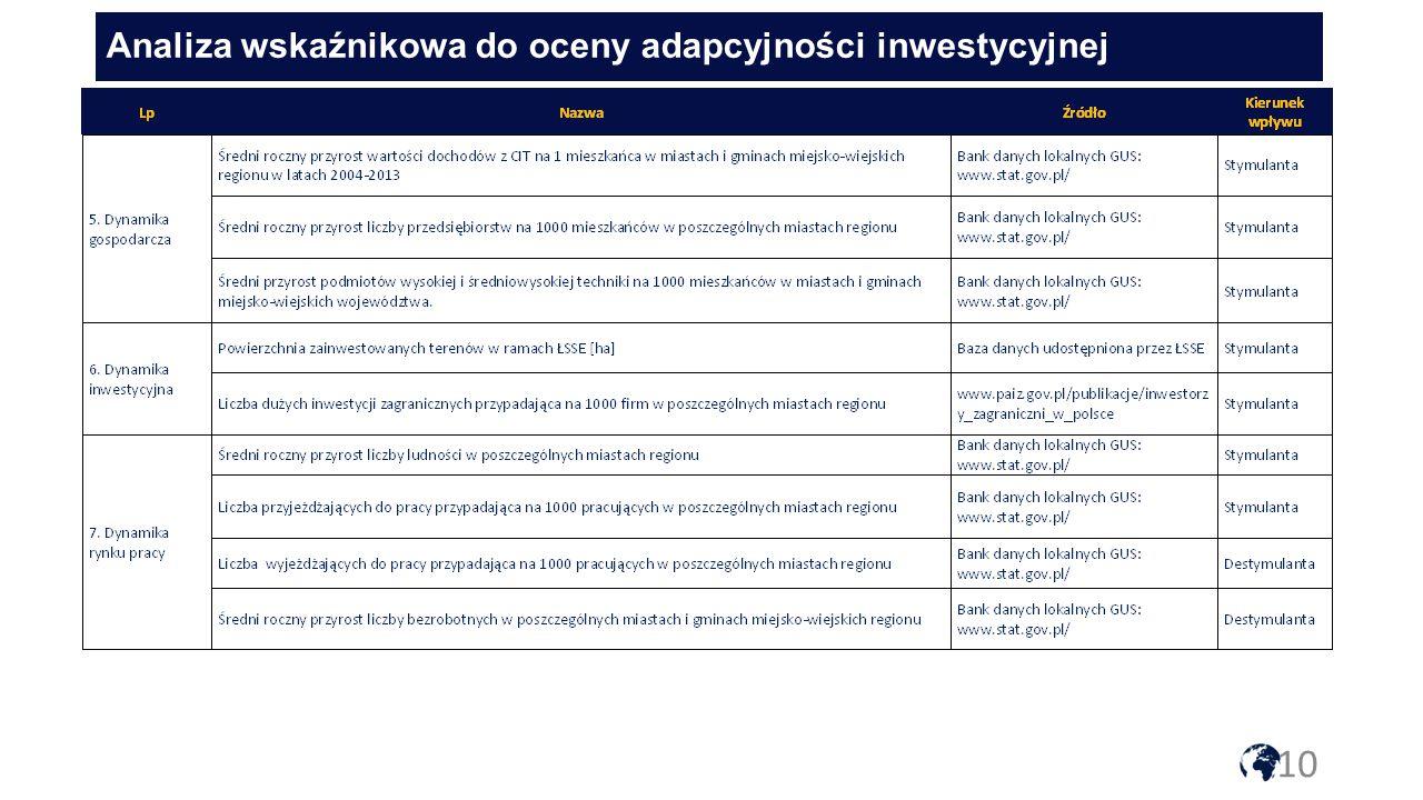 Analiza wskaźnikowa do oceny adapcyjności inwestycyjnej