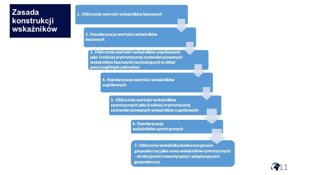 Zasada konstrukcji wskaźników