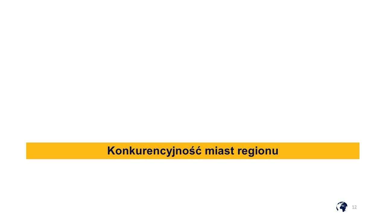 Konkurencyjność miast regionu