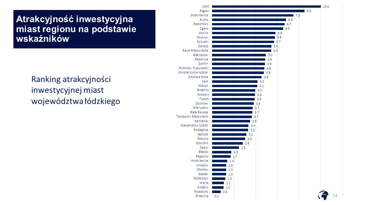 Atrakcyjność inwestycyjna miast regionu na podstawie wskaźników