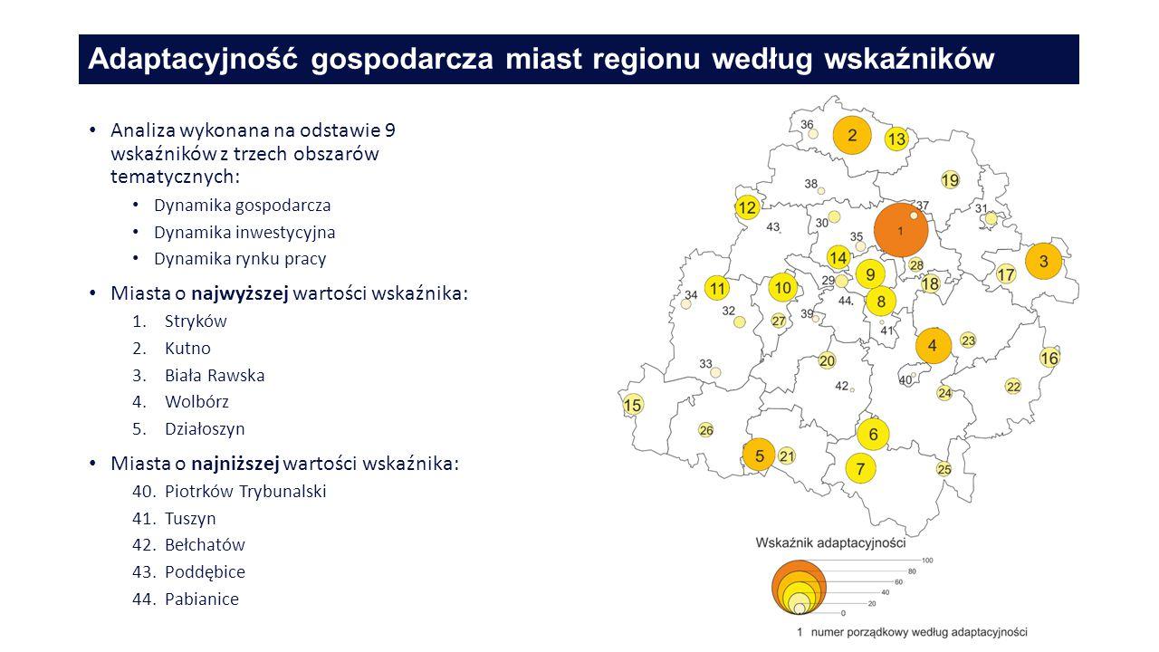 Adaptacyjność gospodarcza miast regionu według wskaźników