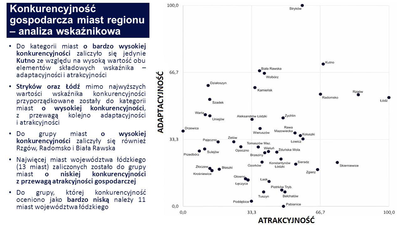 Konkurencyjność gospodarcza miast regionu – analiza wskaźnikowa