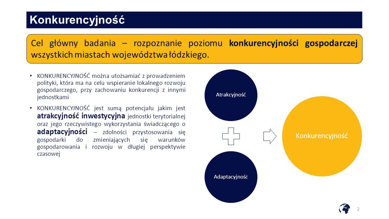 Konkurencyjność Cel główny badania – rozpoznanie poziomu konkurencyjności gospodarczej wszystkich miastach województwa łódzkiego.