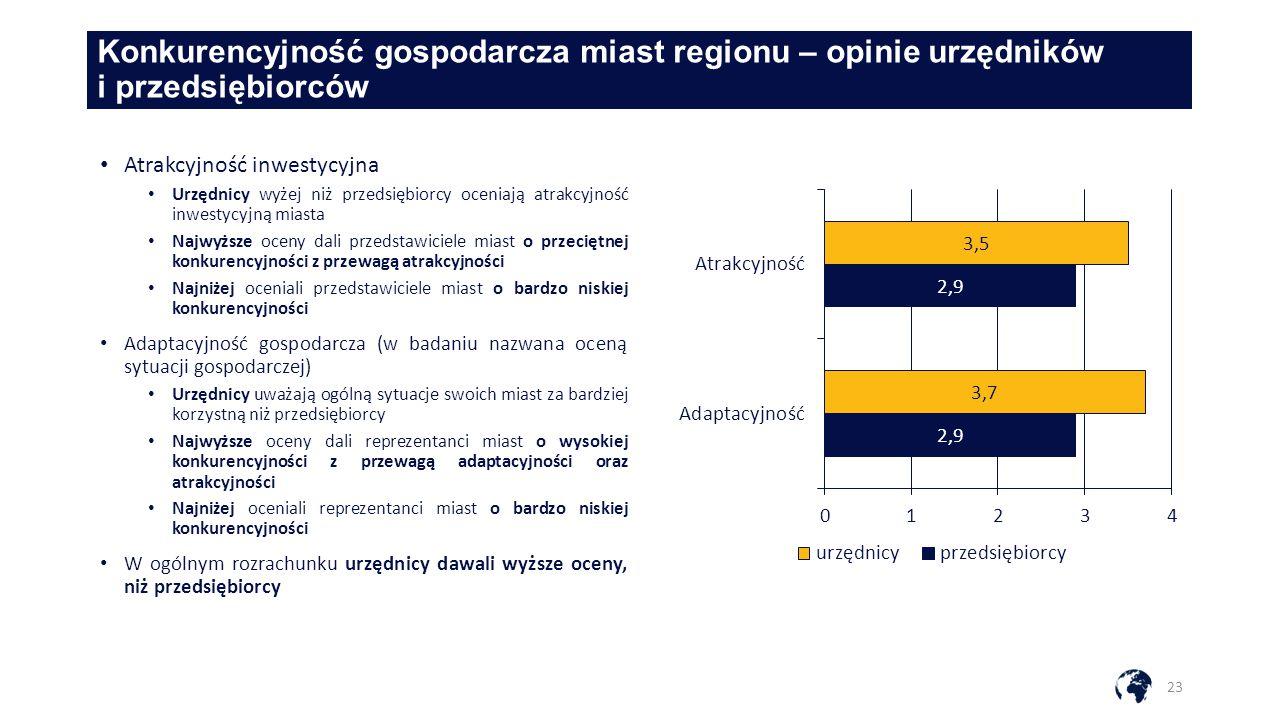 Konkurencyjność gospodarcza miast regionu – opinie urzędników i przedsiębiorców