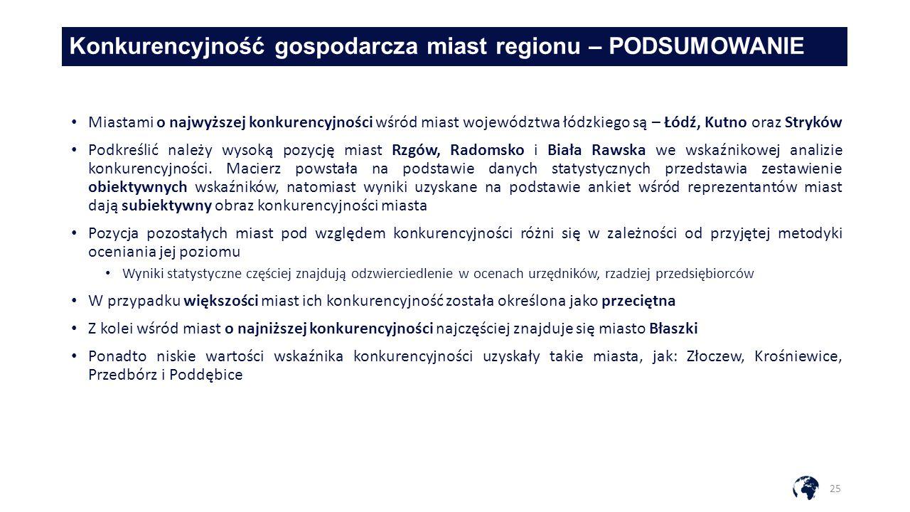 Konkurencyjność gospodarcza miast regionu – PODSUMOWANIE