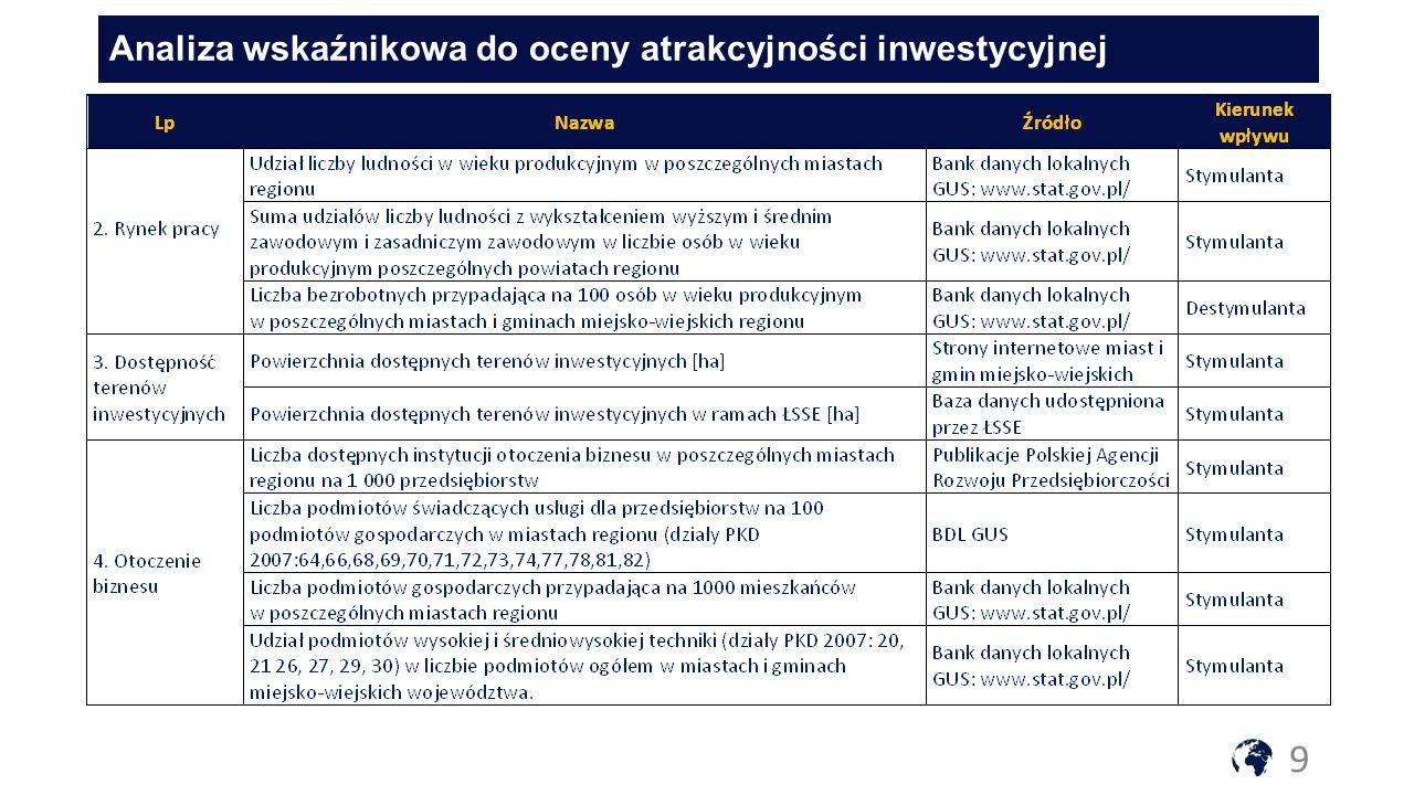 Analiza wskaźnikowa do oceny atrakcyjności inwestycyjnej