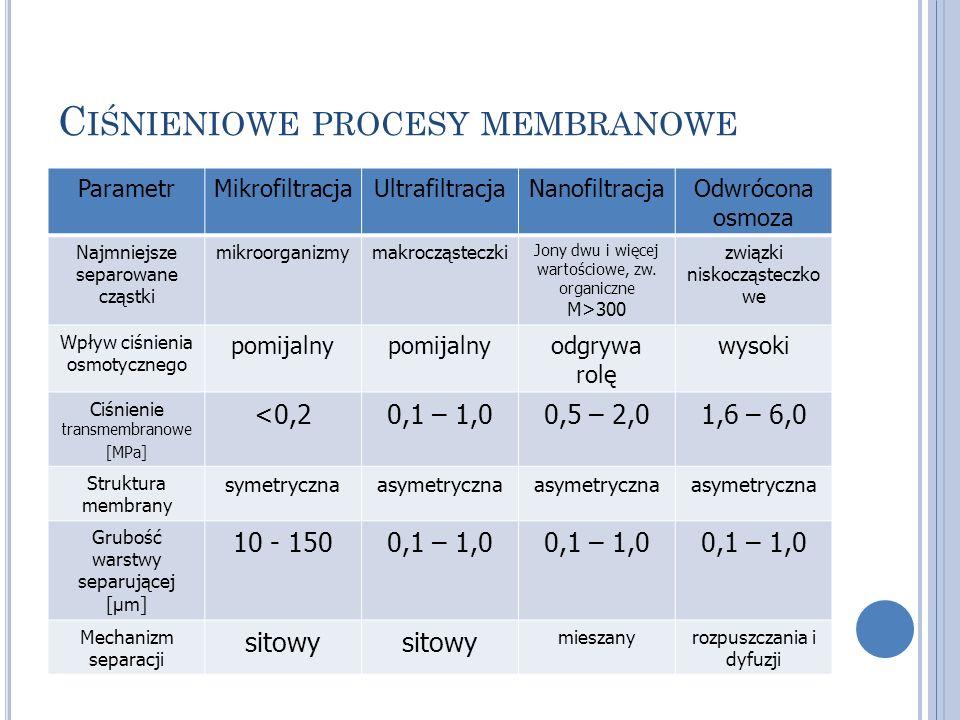 Ciśnieniowe procesy membranowe