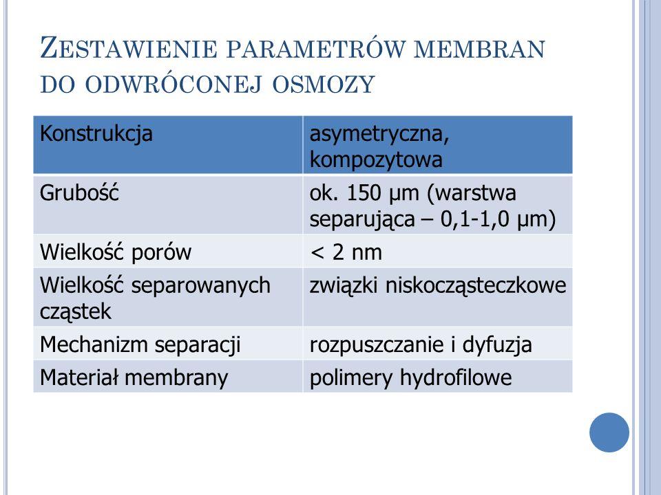 Zestawienie parametrów membran do odwróconej osmozy