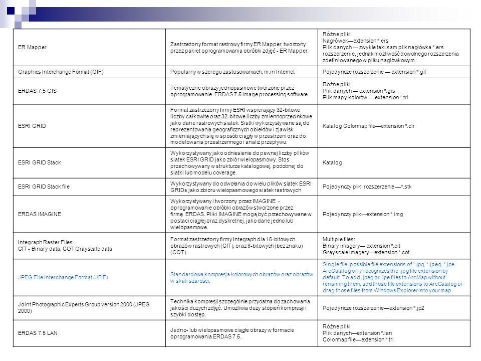ER Mapper Zastrzeżony format rastrowy firmy ER Mapper, tworzony przez pakiet oprogramowania obróbki zdjęć - ER Mapper.