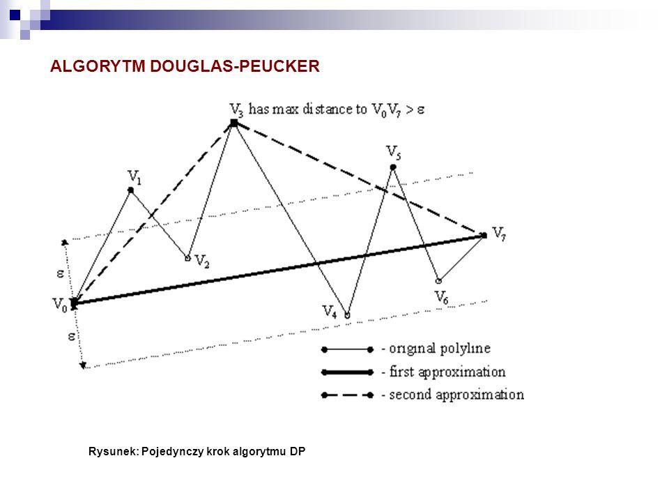 ALGORYTM DOUGLAS-PEUCKER