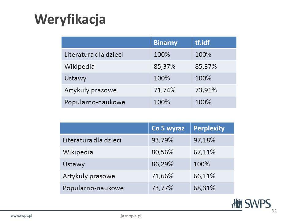Weryfikacja Binarny tf.idf Literatura dla dzieci 100% Wikipedia 85,37%