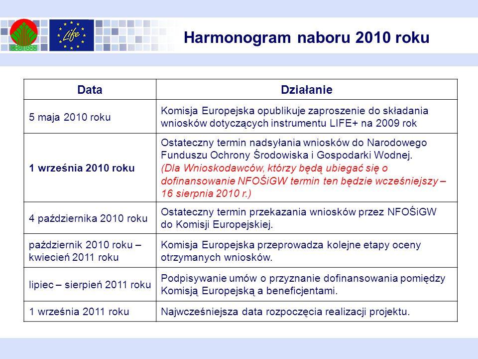 Harmonogram naboru 2010 roku